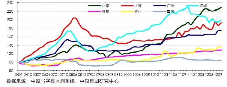 中原甲级写字楼租金指数(200401-201210)