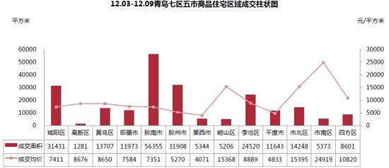 2012.12.03―2012.12.09商品住宅区域成交