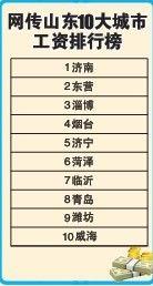 山东10大城市工资排行榜 潍坊排名第九伤不起