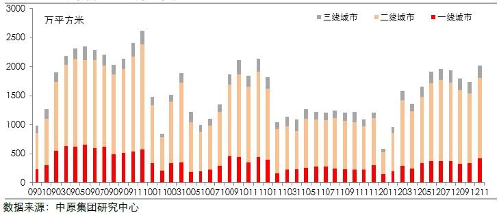 城市新建住宅月销售面积(2009.01-2012.11)