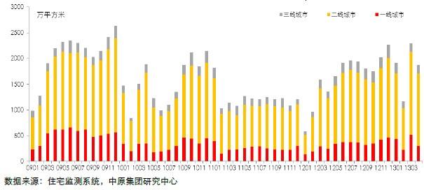 30个主要城市新建住宅成交面积走势图 (2009.01-2013.04)
