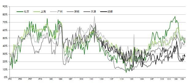 中原报价指数走势图(2009年第1周―2013年第18周)