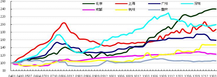 中原甲级写字楼租金指数(200401-201304)