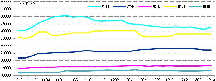五个城市写字楼价格走势(200901-201303)