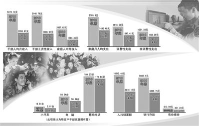 第八次抽样调查显示:干部工资性收入及家庭人均收入增加额与增幅均达新中国成立以来最高水平,干部对国家经济发展和收入增长预期信心普遍增强。方 汉绘