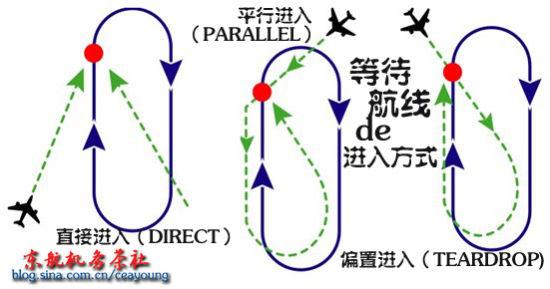 大家知道飞机是靠速度来产生升力的。如果飞机在空中停住,就会逐渐失去速度掉下来,所以飞机要尽量避免飞行时在空中等待。但是如果因为客观条件,飞机不得不进行短暂的空中等待的话该怎么办呢?今天茶社来为大家介绍一下民航飞机的等待航线。   对于从机场起飞的飞机来说,空中等待几乎不存在,通过空中管制员的调度可以控制起飞的时间,宁肯让飞机在地面上多等些时间,也不会让它在空中等待进入航路。但是对于将要准备降落的飞机和在空中走廊准备进入其他航路的飞机,有时这种等待是不可避免的。特别是在某些繁忙的机场,某一时刻可能有多架