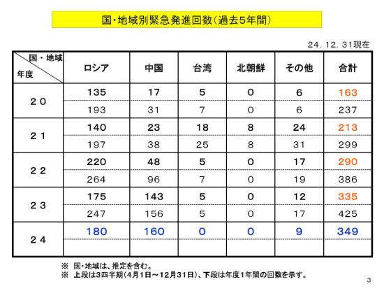过去五年日本航空自卫队起飞拦截统计