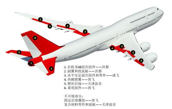 中国供应商在747-8项目中的贡献。