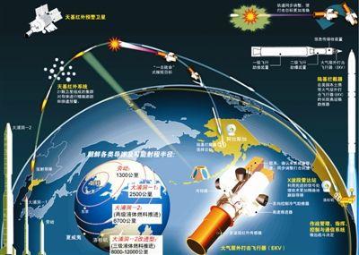 针对朝鲜向美国发射远程导弹的可能性,美方多次进行拦截演习。