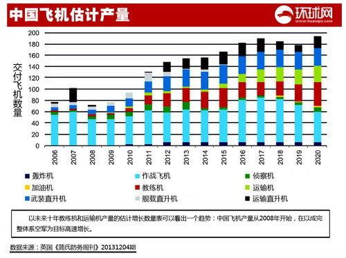中国飞机估计产量。制图:环球网