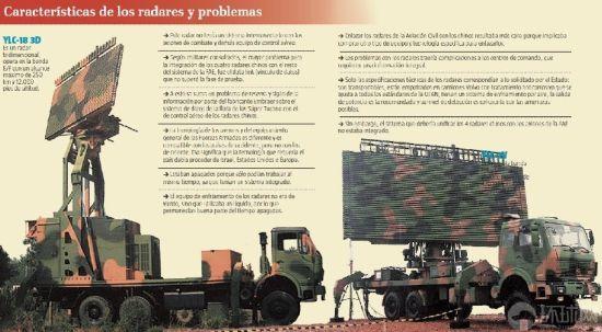 厄瓜多尔和中国于2008年10月签署了关于供应YLC-2V型和YLC-18型雷达系统的合同。