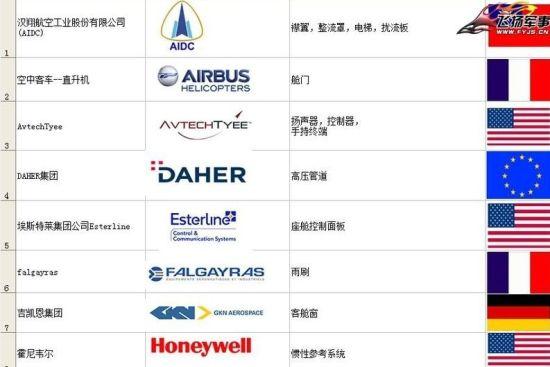 日本的首款国产喷气式支线客机的供应商