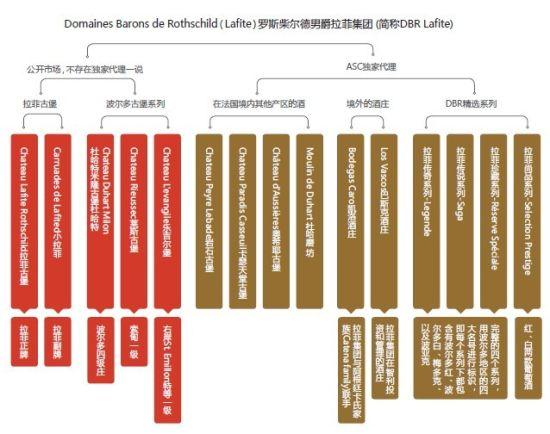 Domaines Barons de Rothschild(Lafite)罗斯柴尔德男爵拉菲集团 (简称DBR Lafite)