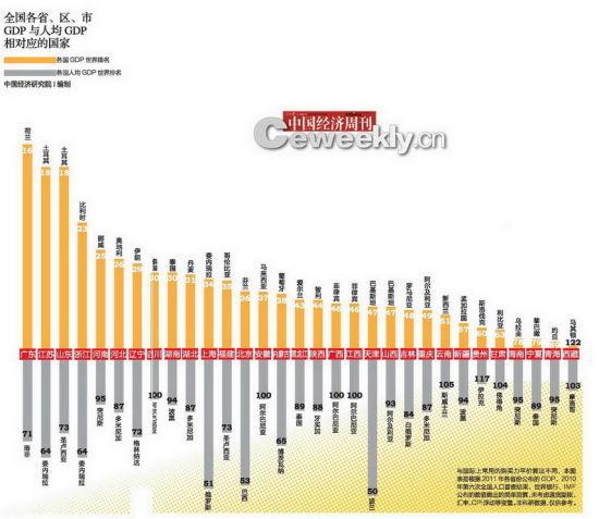 各省区市GDP含金量分析