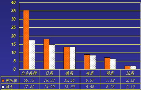 2009年8月分国别国产乘用车及轿车销量情况