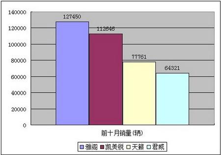 运动型中高级车王者新君威与传统中高级车销量对比(来源:中汽协)