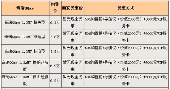 图表为奇瑞QQme广州行情