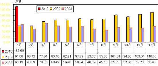 2008-2010年1月乘用车月度销量