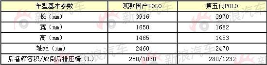 上海大众国产新POLO基本参数