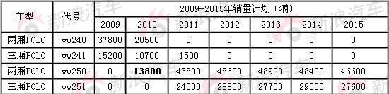 *上海大众新老polo交替销售计划