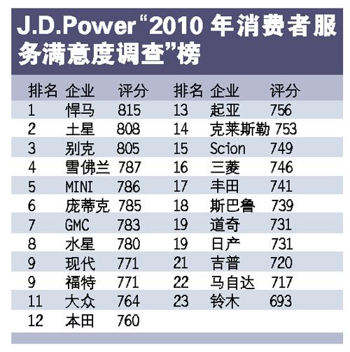 """J.D.Power""""2010年消费者服务满意度调查""""榜"""