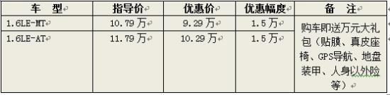上海凯越优惠1.5万 1.6LE手动售9.29万元