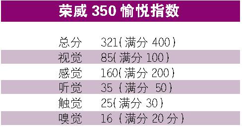 荣威350愉悦指数