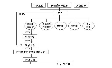 上市后广汽股权结构