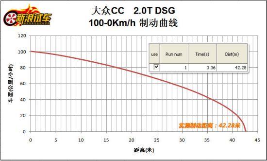 刹车距离42.28米