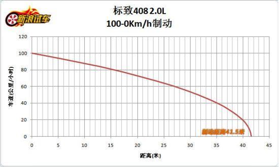 东风标致408 2.0L手自一体尊贵版 100-0km/h制动41.5米