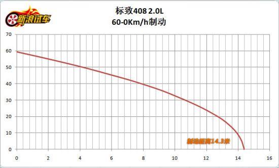 东风标致408 2.0L手自一体尊贵版 60-0km/h制动距离