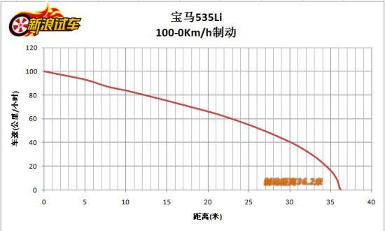 5系Li 100km/h-0制动测试