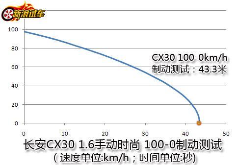 CX30 100-0km/h制动测试