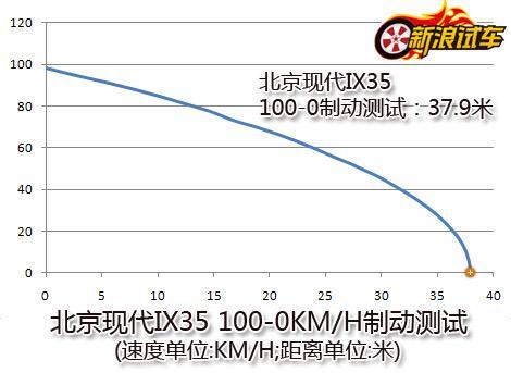 北京现代IX35 100-0制动测试