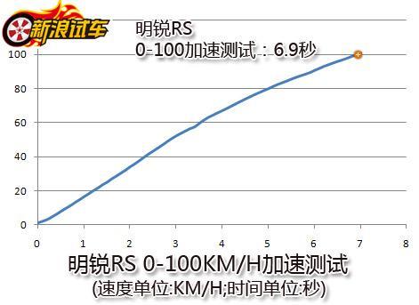 明锐RS 0-100km/h加速测试