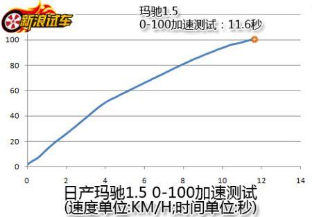 东风日产玛驰0-100加速测试