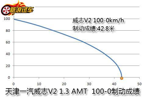 天津一汽威志V2 100-0制动成绩