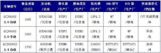 比亚迪S6配置表