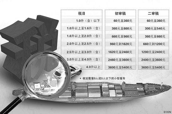 车船税法草案二审稿:2.0升排量最多缴660元