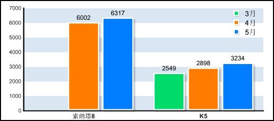 第八代索纳塔与起亚K5上市以来销量对比