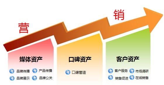企业官方微博三大资产的管理