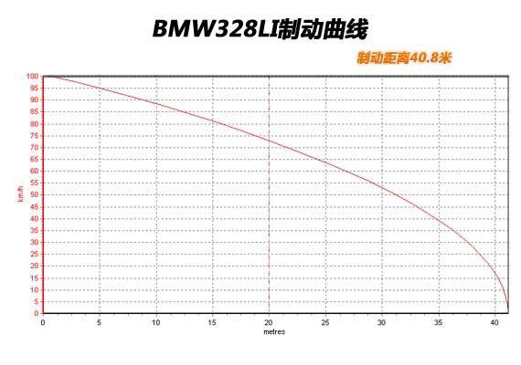 全新宝马328Li 制动曲线