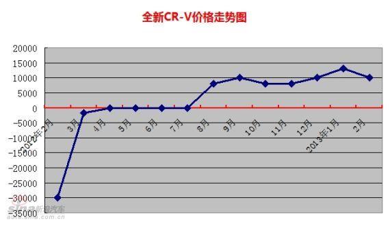 全新CR-V价格走势图