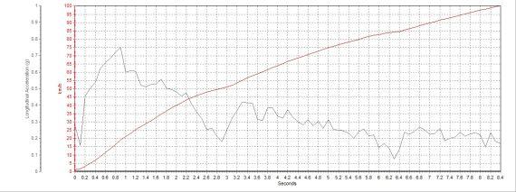 0-100公里/小时加速成绩为8.38秒