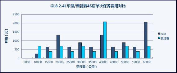 GL8/奥德赛4S店单次保养费用对比
