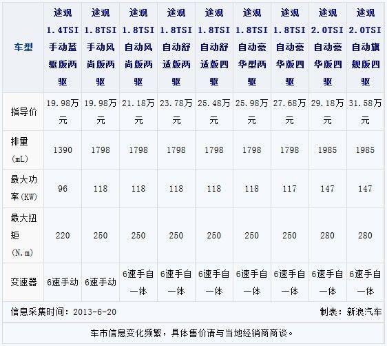 国产途观参数配置表