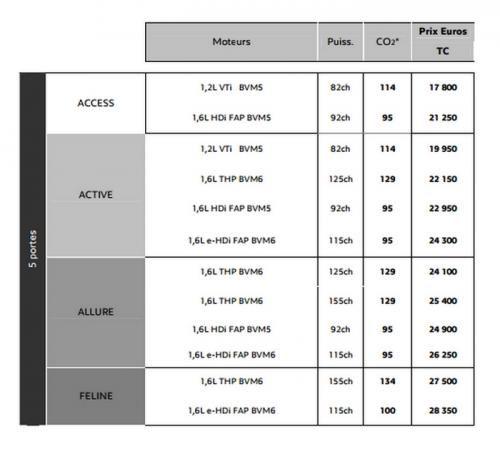 2014款标致308规格曝光 售17800欧元起
