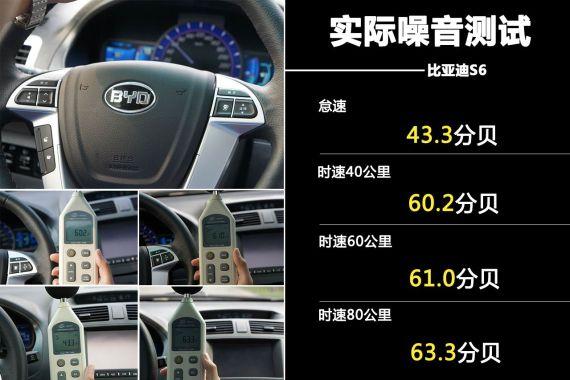 比亚迪S6噪音测试