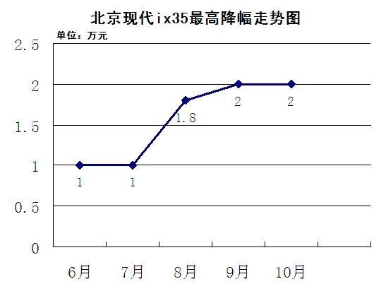 北京现代ix35最高降幅走势图
