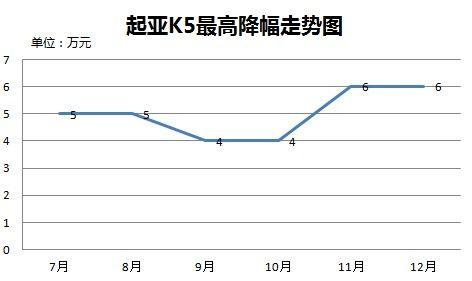 起亚K5最高降幅走势图